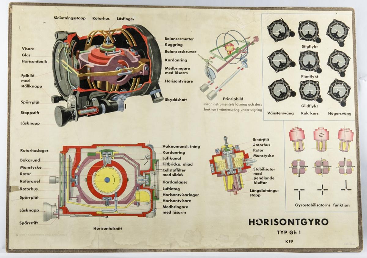 Plansch Horisontgyro Typ GL 1. Baksidan Askania- Horizont Bauart Sperry Askania. Liggande format.
