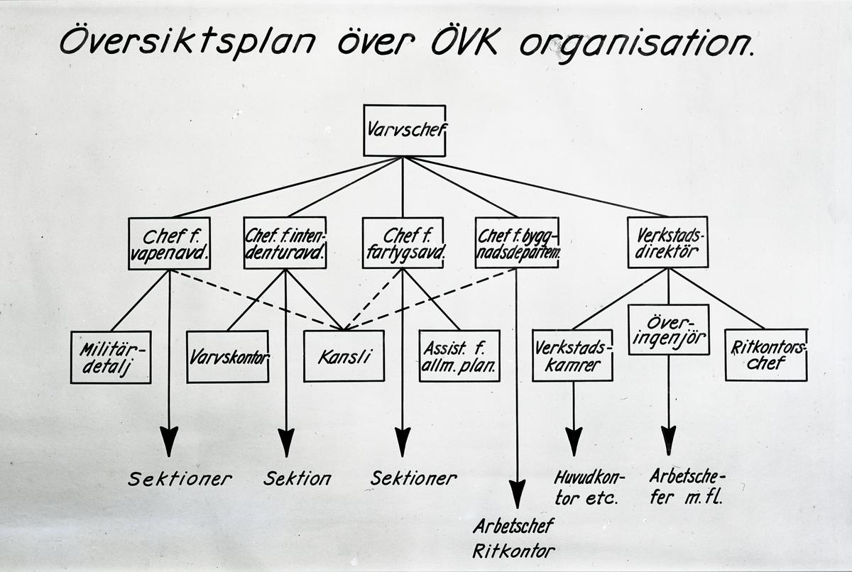 Översiktsplan över ÖVK organisation 1949