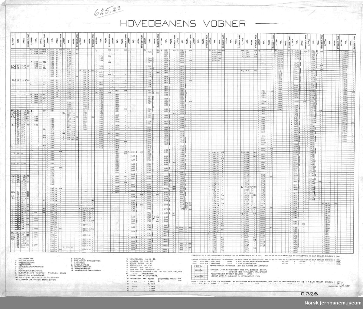 Hovedbanens vogner - oversikt over vognpark og vognutstyr, ajourført 1938