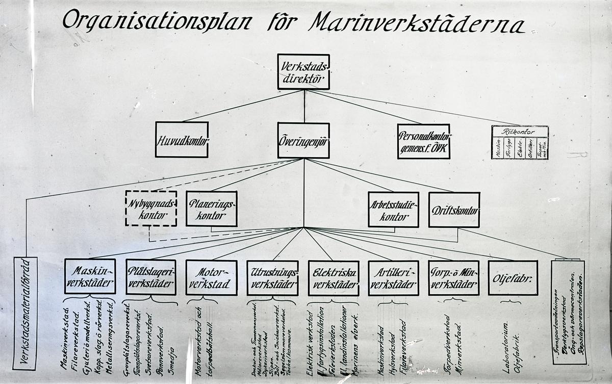 Organisationsplan för Marinverkstäderna